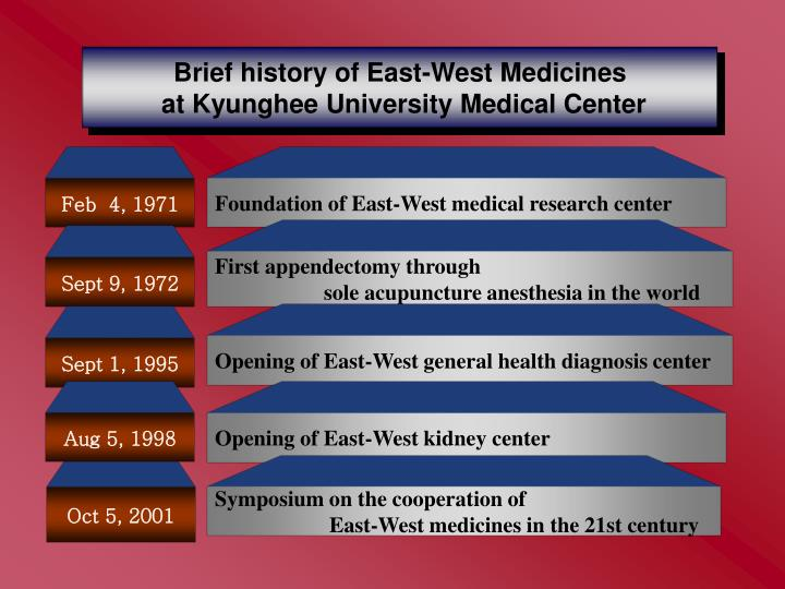 Brief history of East-West Medicines