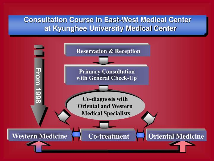 Consultation Course in East-West Medical Center