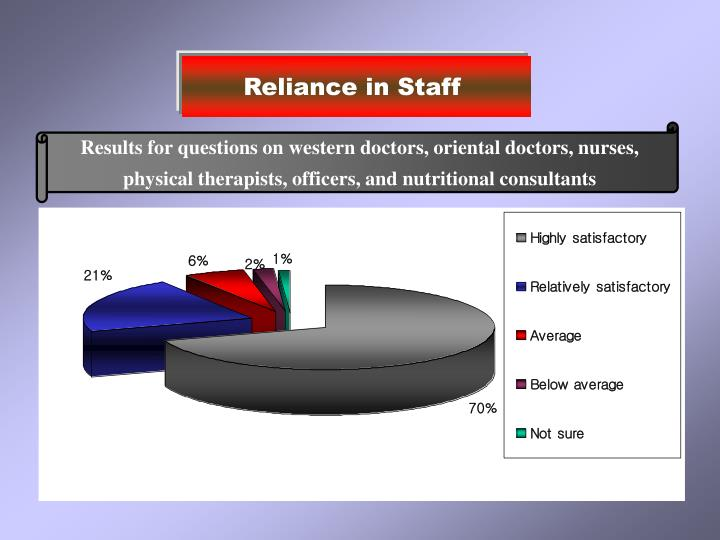 Reliance in Staff