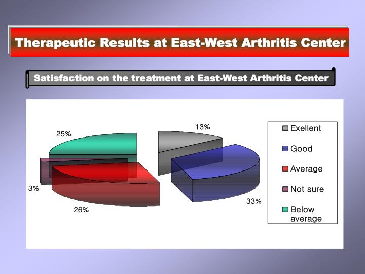 Therapeutic Results at East-West Arthritis Center