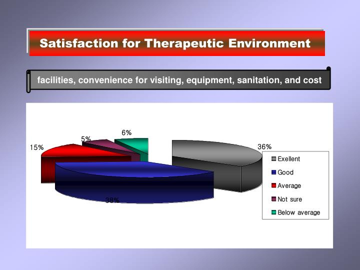 Satisfaction for Therapeutic Environment