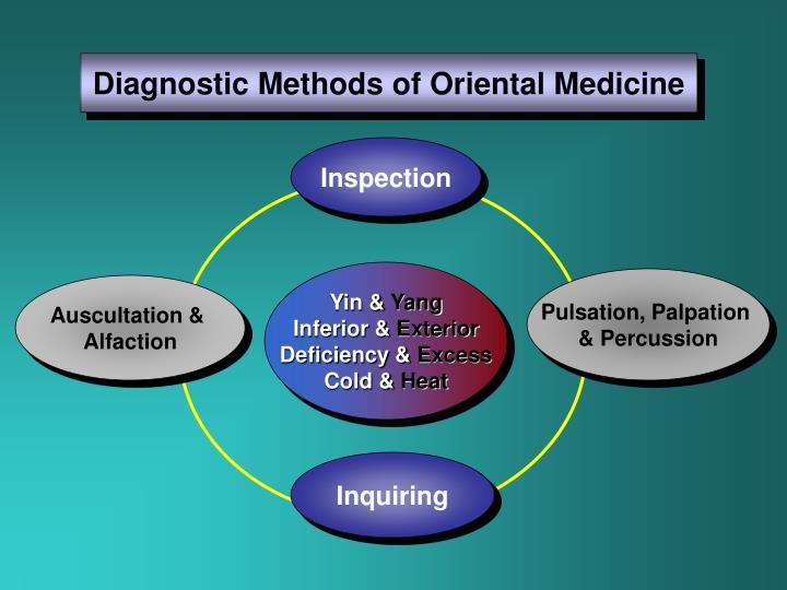 Diagnostic Methods of Oriental Medicine