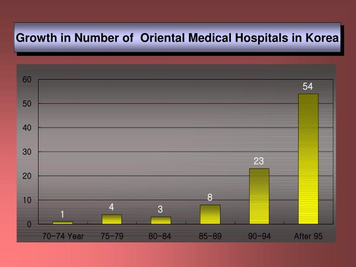 Growth in Number of  Oriental Medical Hospitals in Korea