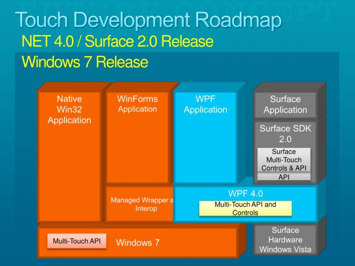 Touch Development Roadmap