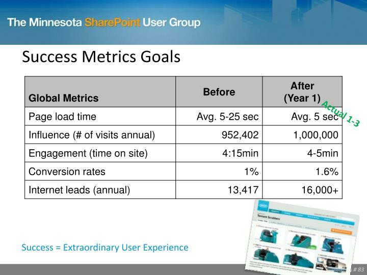 Success Metrics Goals