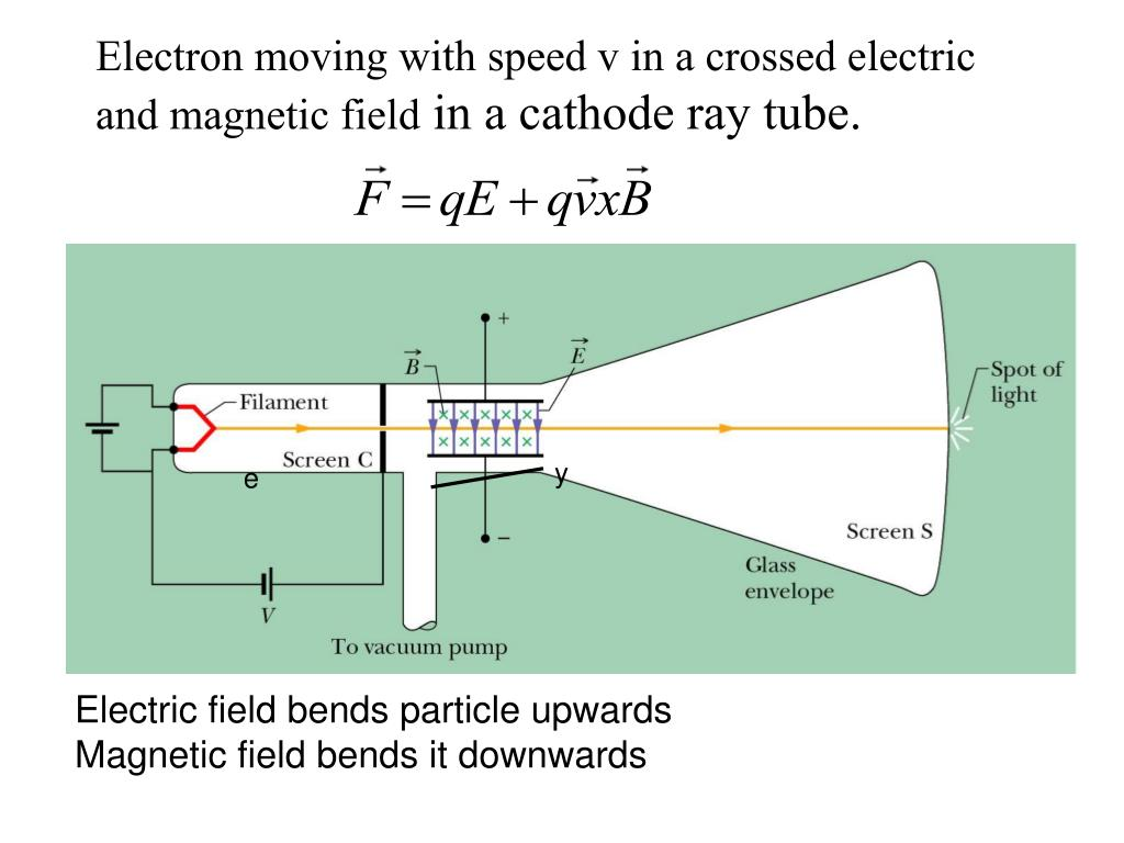 Electron moving with speed v in a crossed electric and magnetic field