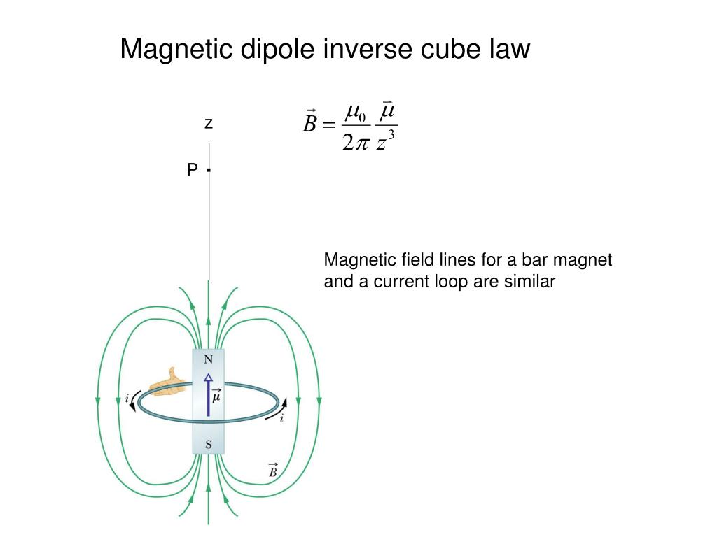 Magnetic dipole inverse cube law