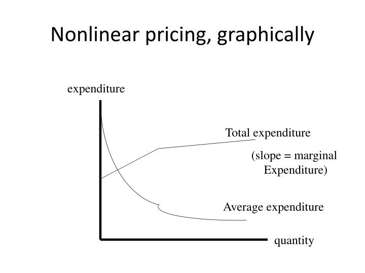 Nonlinear pricing, graphically