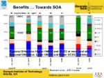 benefits towards soa