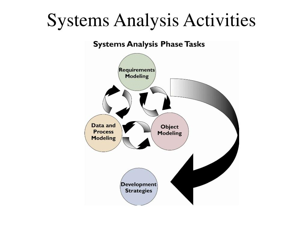 Systems Analysis Activities