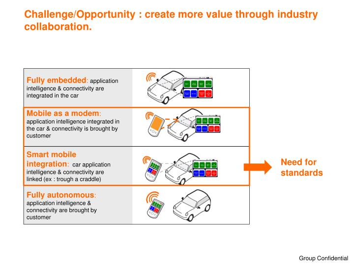 Challenge/Opportunity : create more value through industry collaboration.