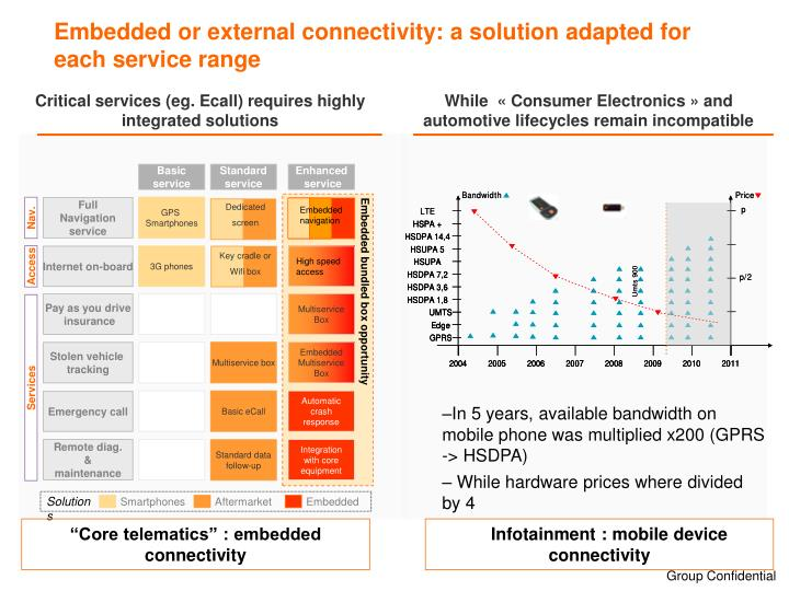 Embedded or external connectivity a solution adapted for each service range