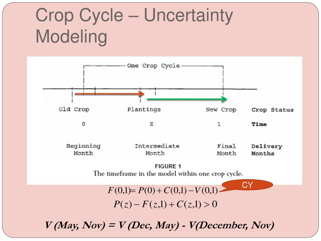 Crop Cycle – Uncertainty Modeling