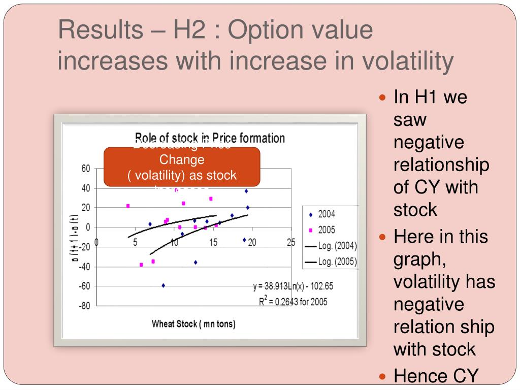 Results – H2 : Option value increases with increase in volatility