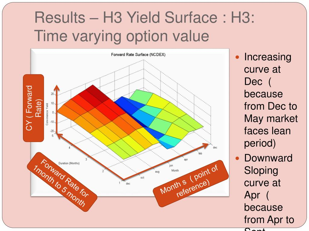 Results – H3 Yield Surface : H3: Time varying option value