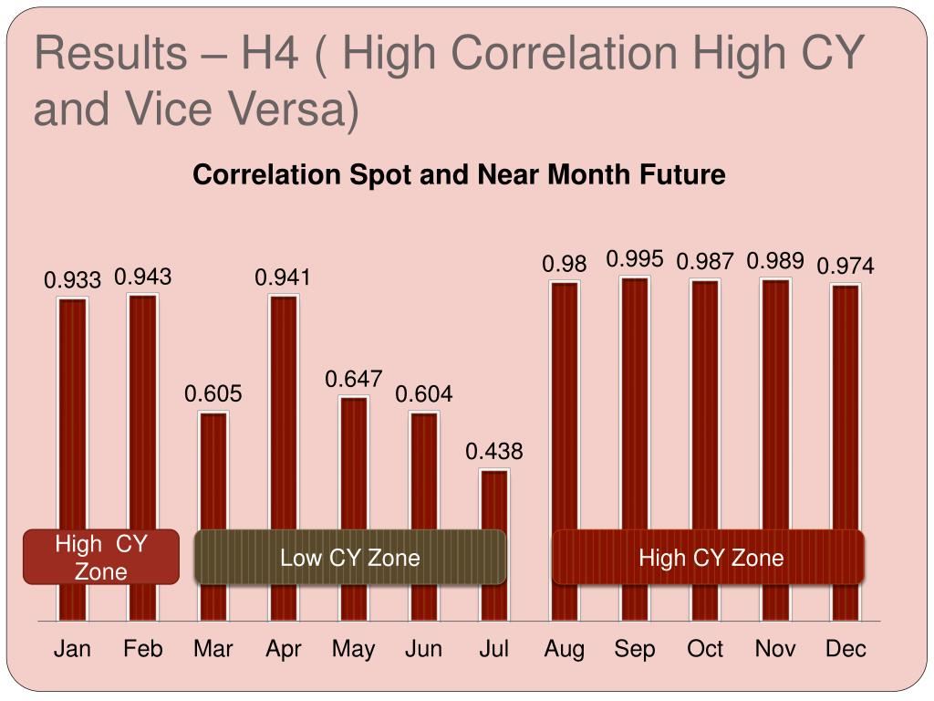 Results – H4 ( High Correlation High CY and Vice Versa)