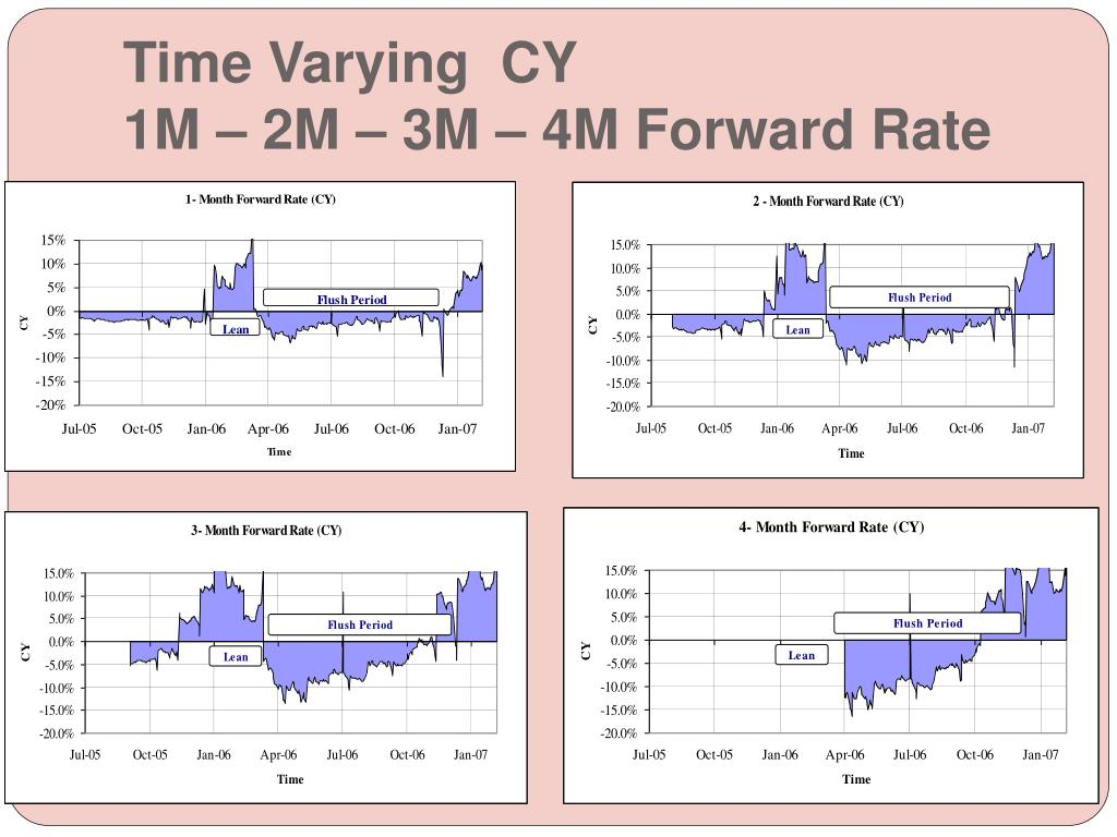 Time Varying  CY