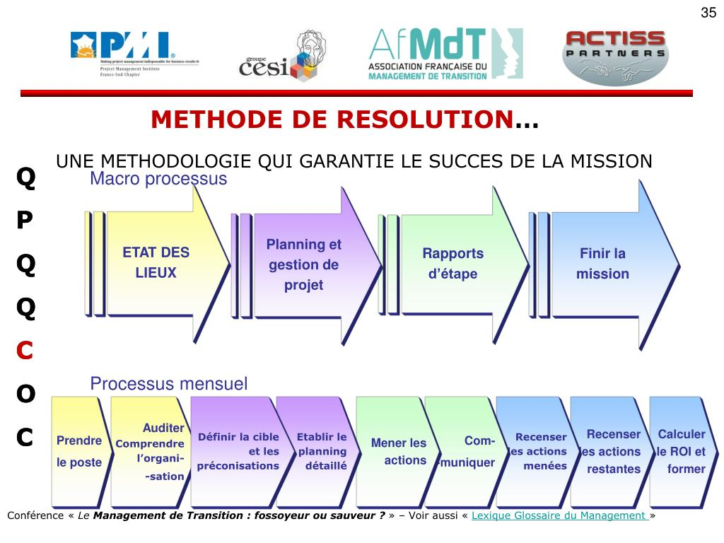 METHODE DE RESOLUTION