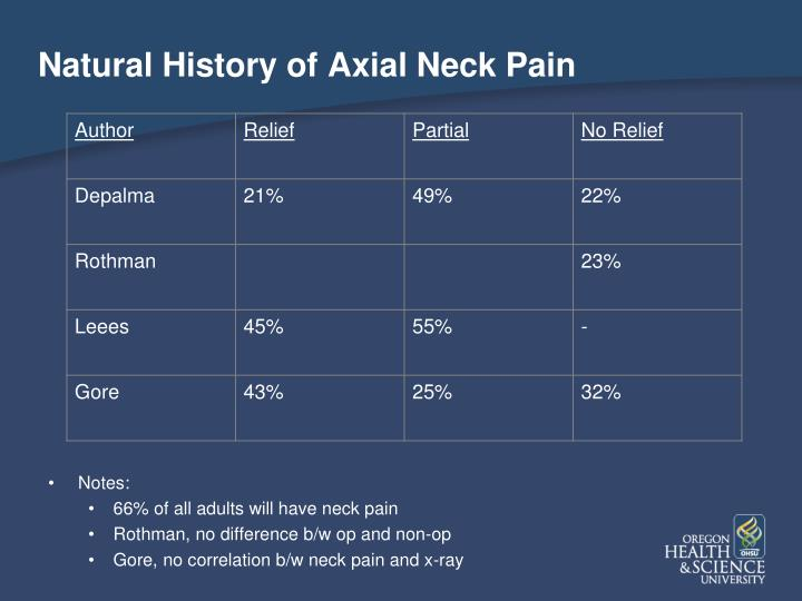 Natural History of Axial Neck Pain