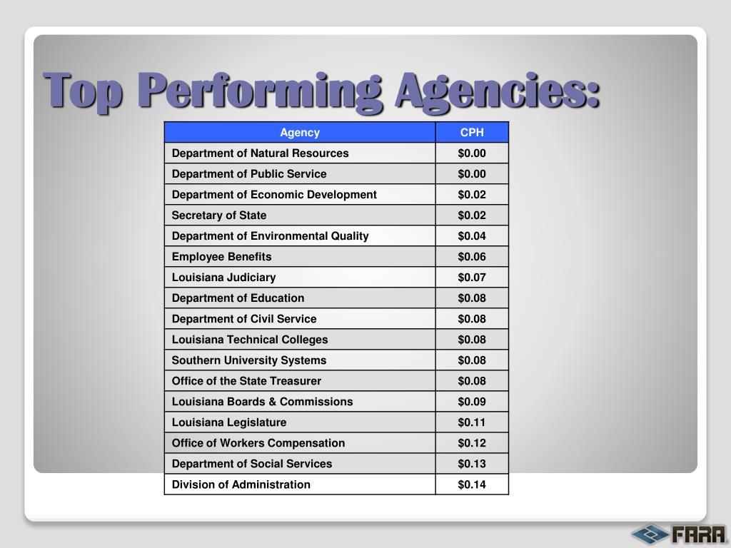 Top Performing Agencies: