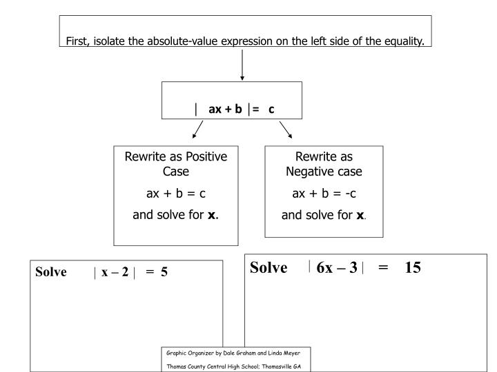 First, isolate the absolute-value expression on the left side of the equality.