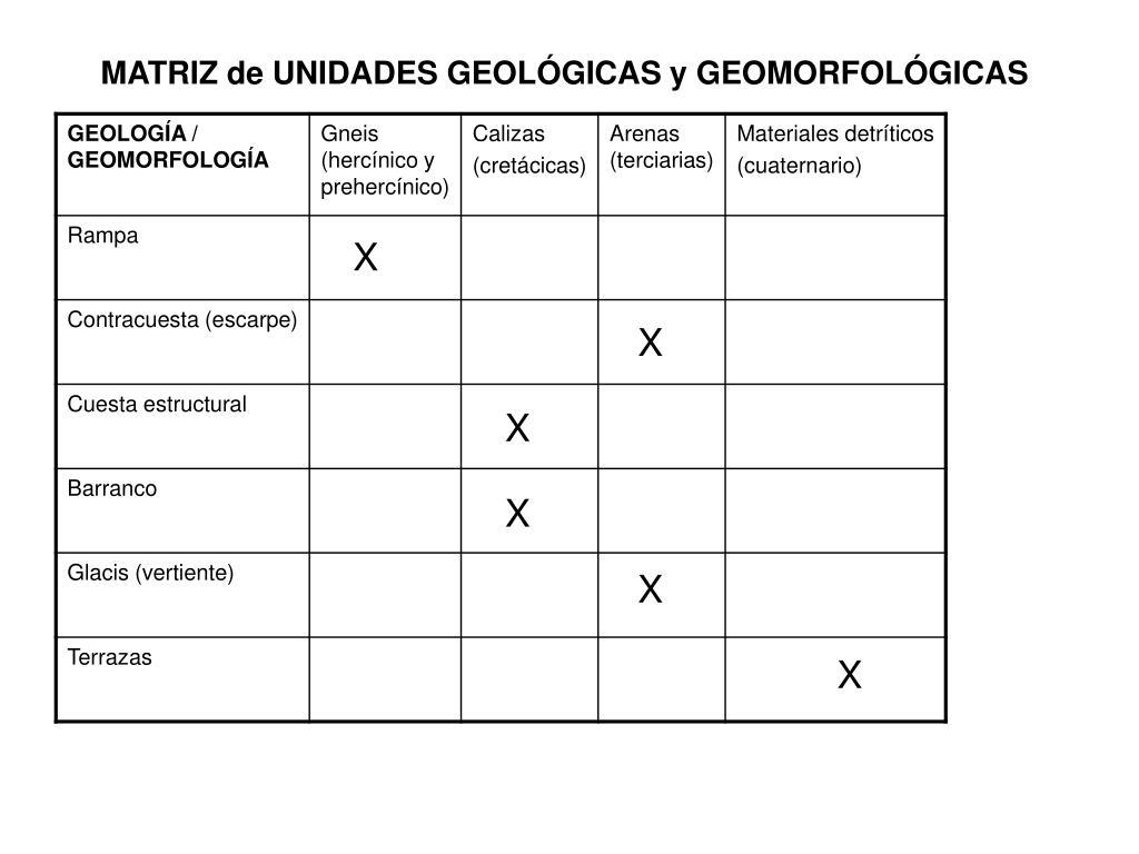 MATRIZ de UNIDADES GEOLÓGICAS y GEOMORFOLÓGICAS