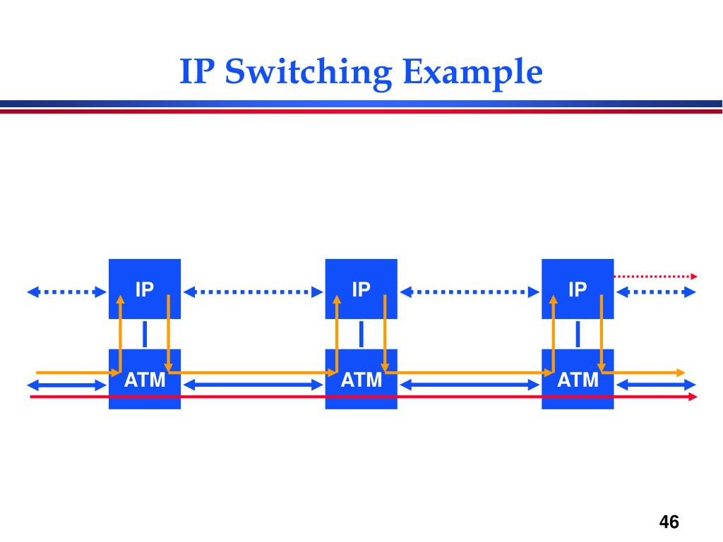 IP Switching Example