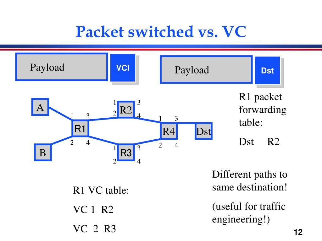Packet switched vs. VC