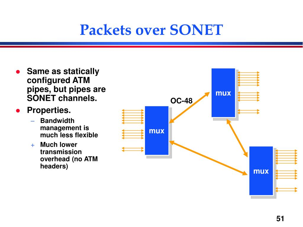 Packets over SONET