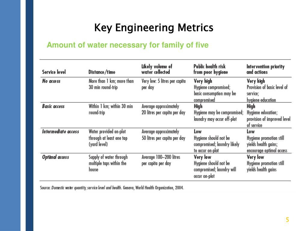 Key Engineering Metrics