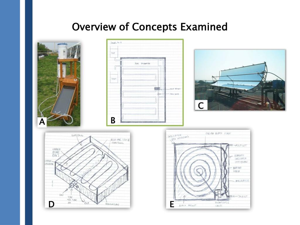 Overview of Concepts Examined