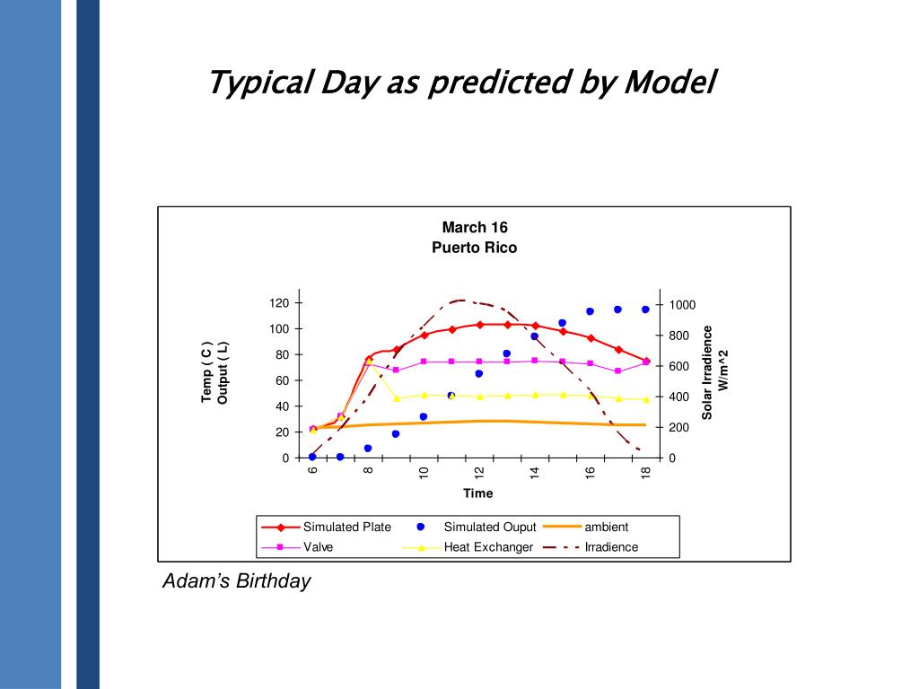 Typical Day as predicted by Model