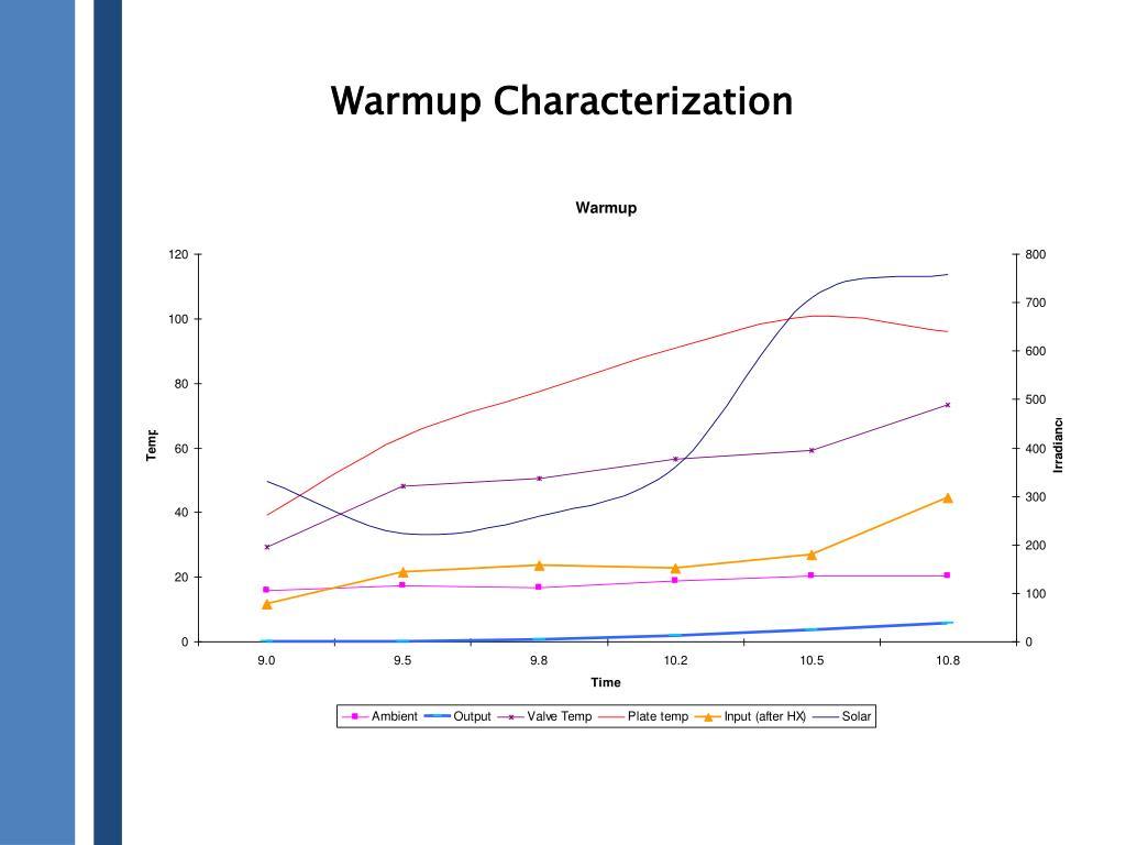 Warmup Characterization
