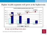 higher wealth segments will grow at the highest rate