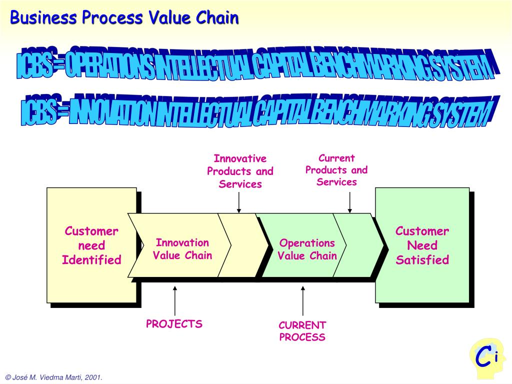 Business Process Value Chain