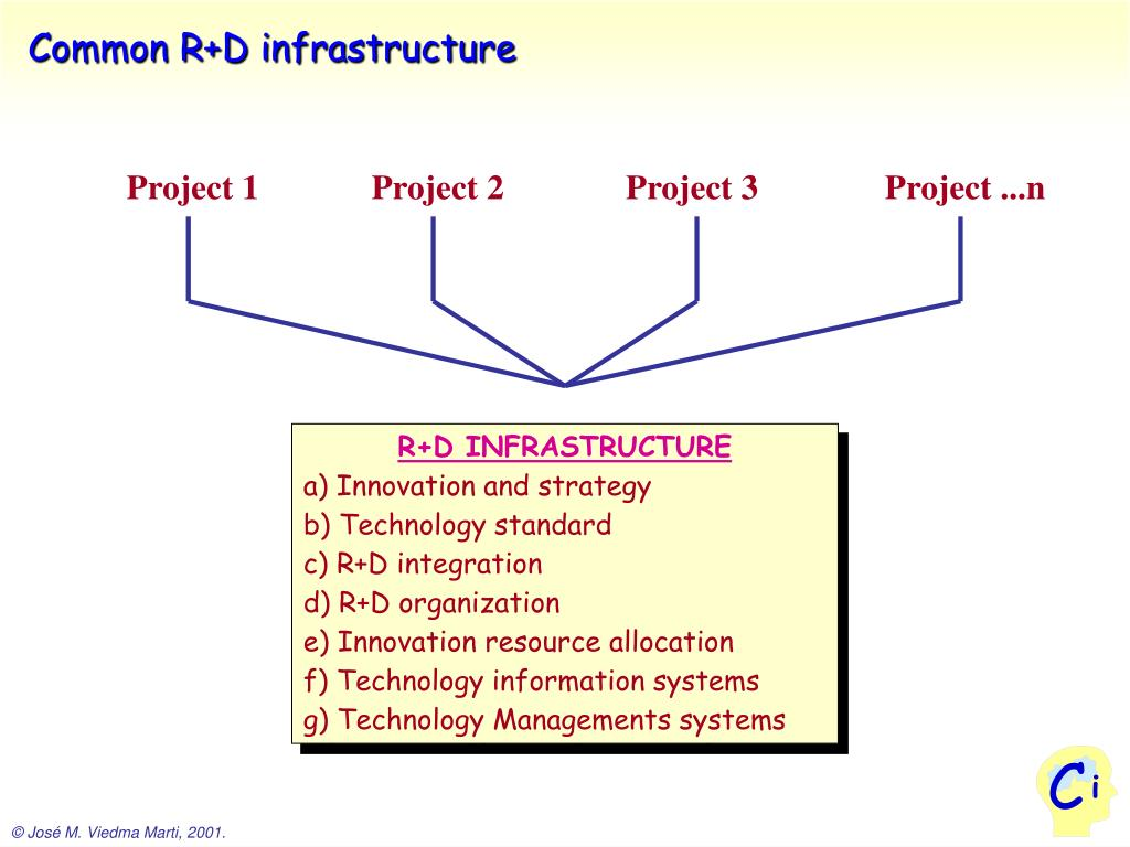 Common R+D infrastructure