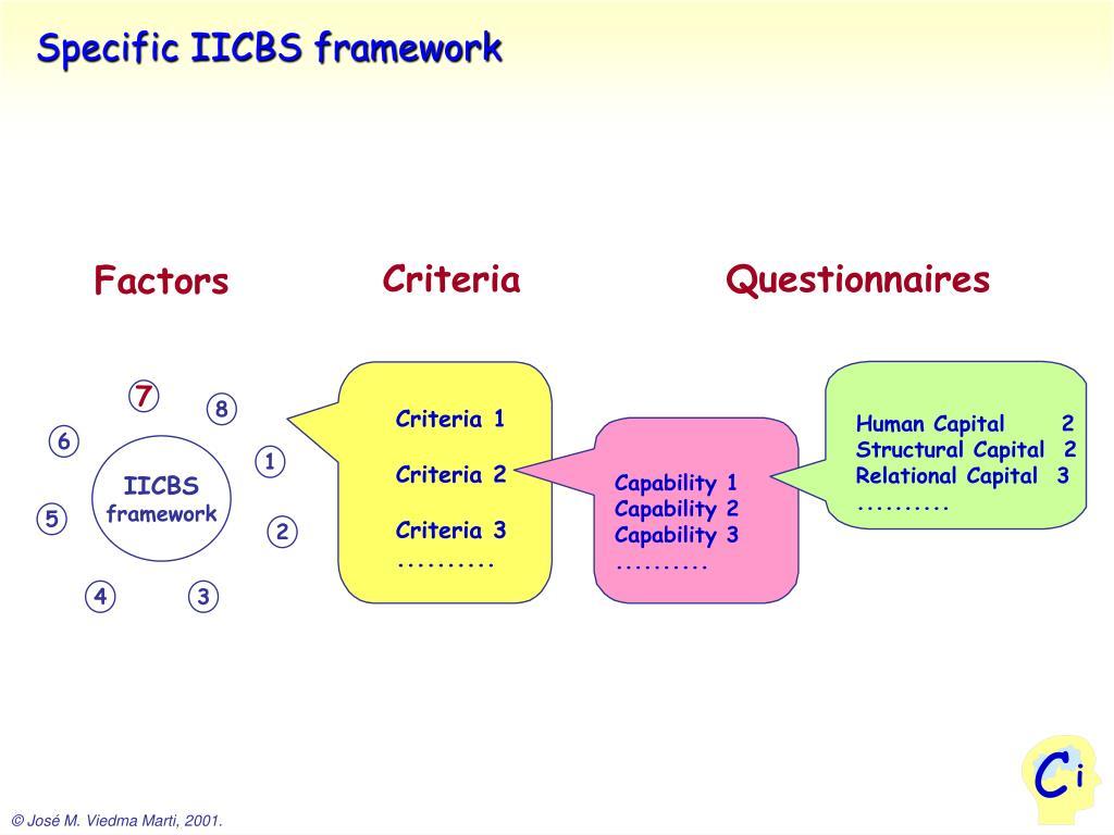 Specific IICBS framework