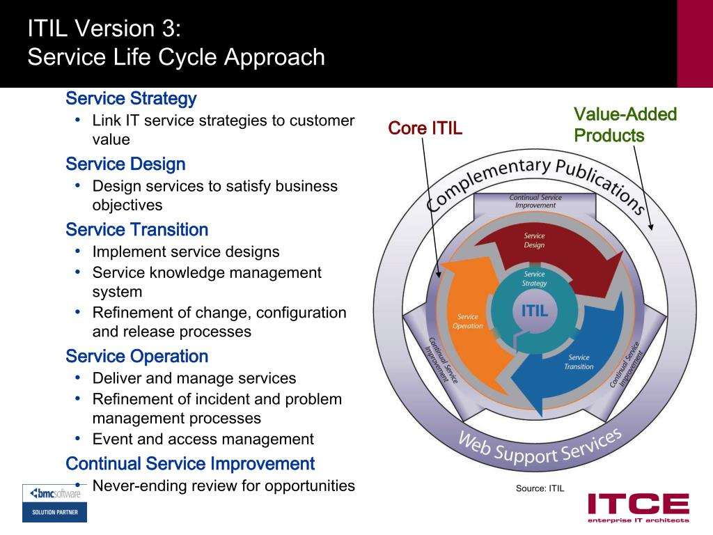 ITIL Version 3: