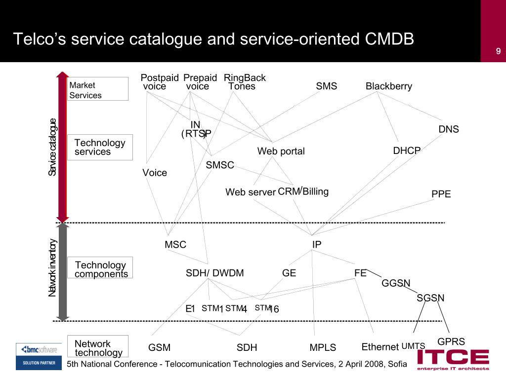 Telco's service catalogue and service-oriented CMDB