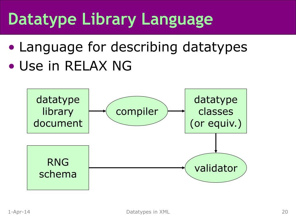 Datatype Library Language