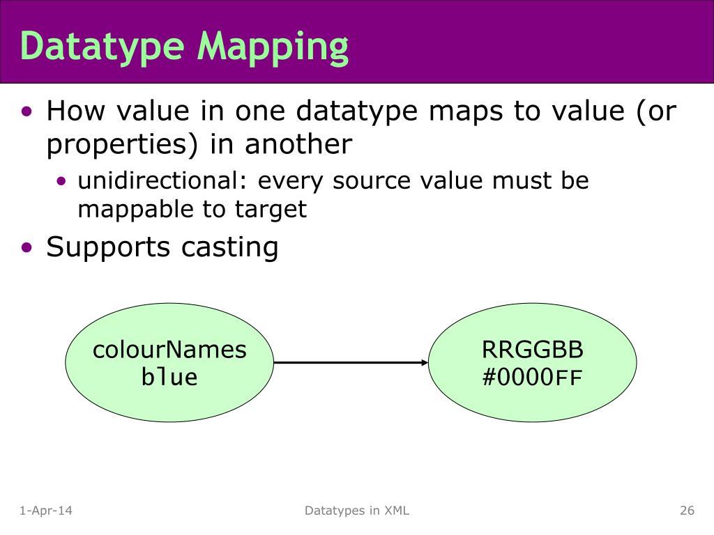 Datatype Mapping