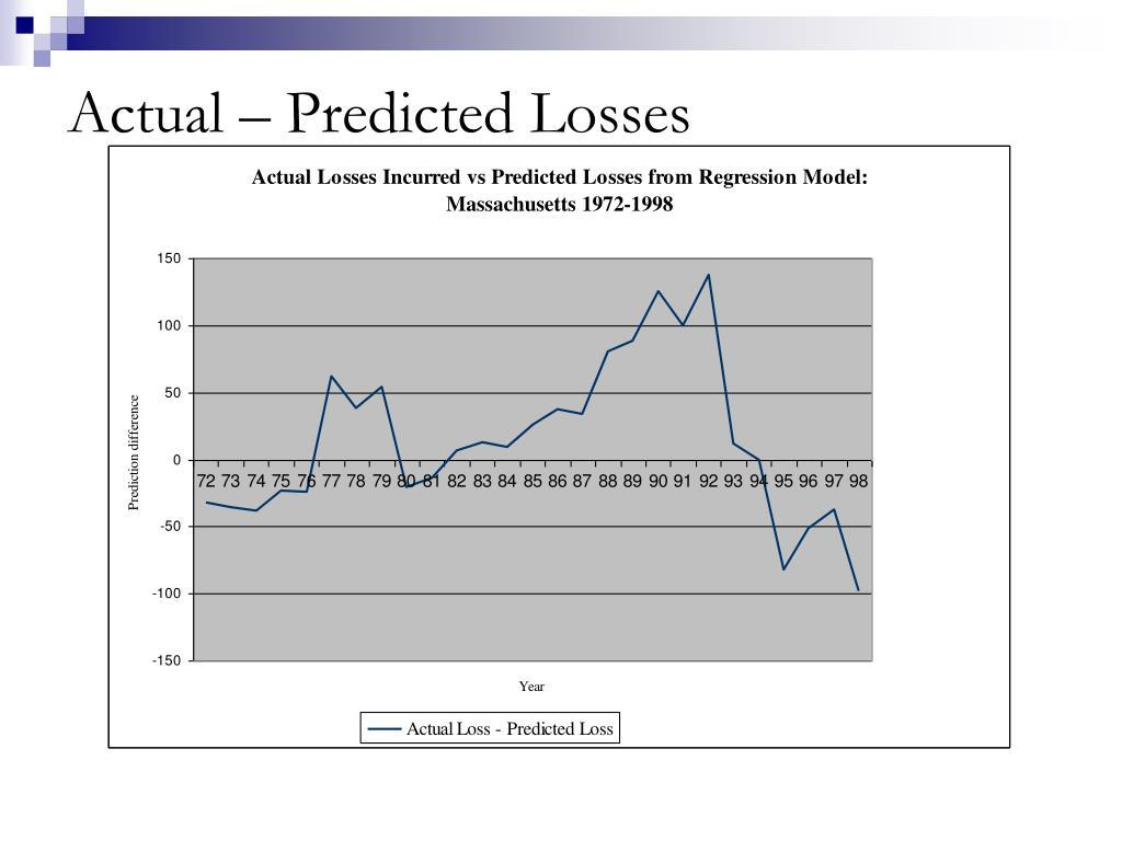 Actual – Predicted Losses
