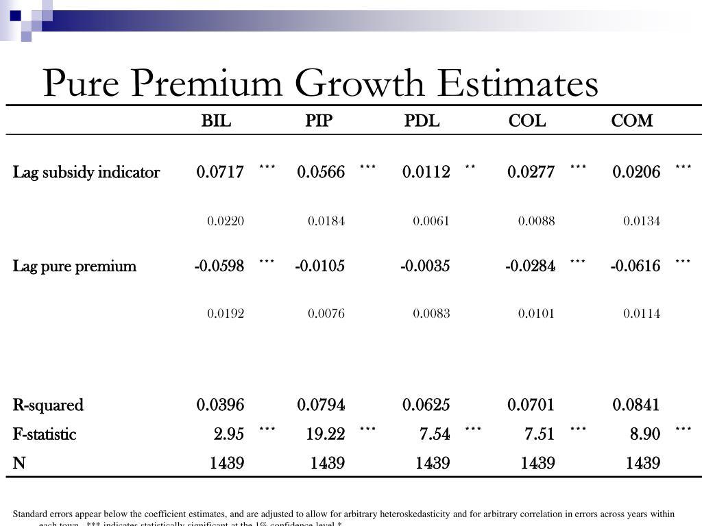 Pure Premium Growth Estimates