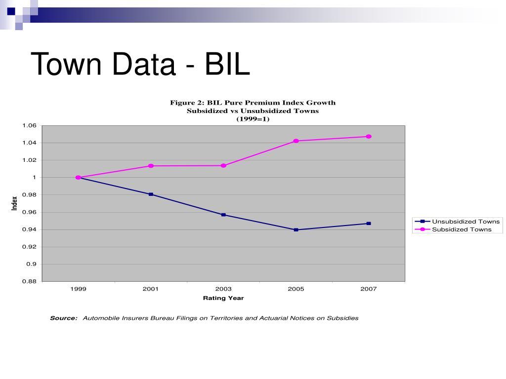 Town Data - BIL