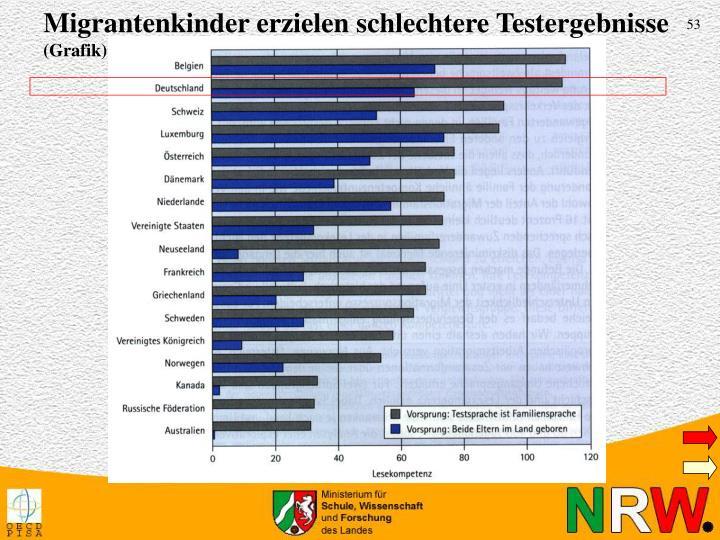 Migrantenkinder erzielen schlechtere Testergebnisse