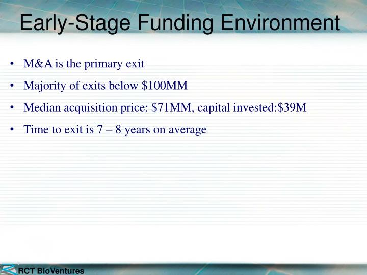 Early-Stage Funding Environment