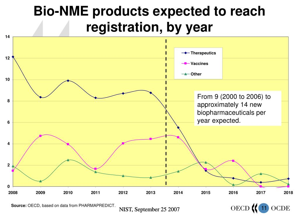 Bio-NME products expected to reach registration, by year