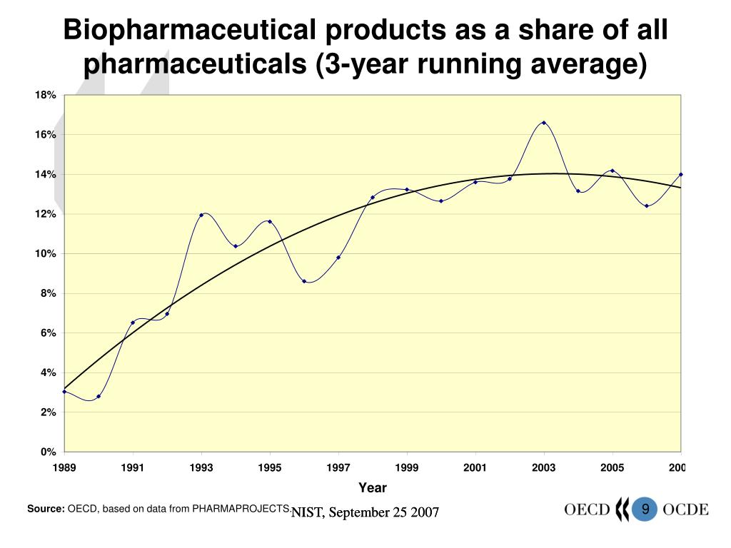 Biopharmaceutical products as a share of all pharmaceuticals (3-year running average)