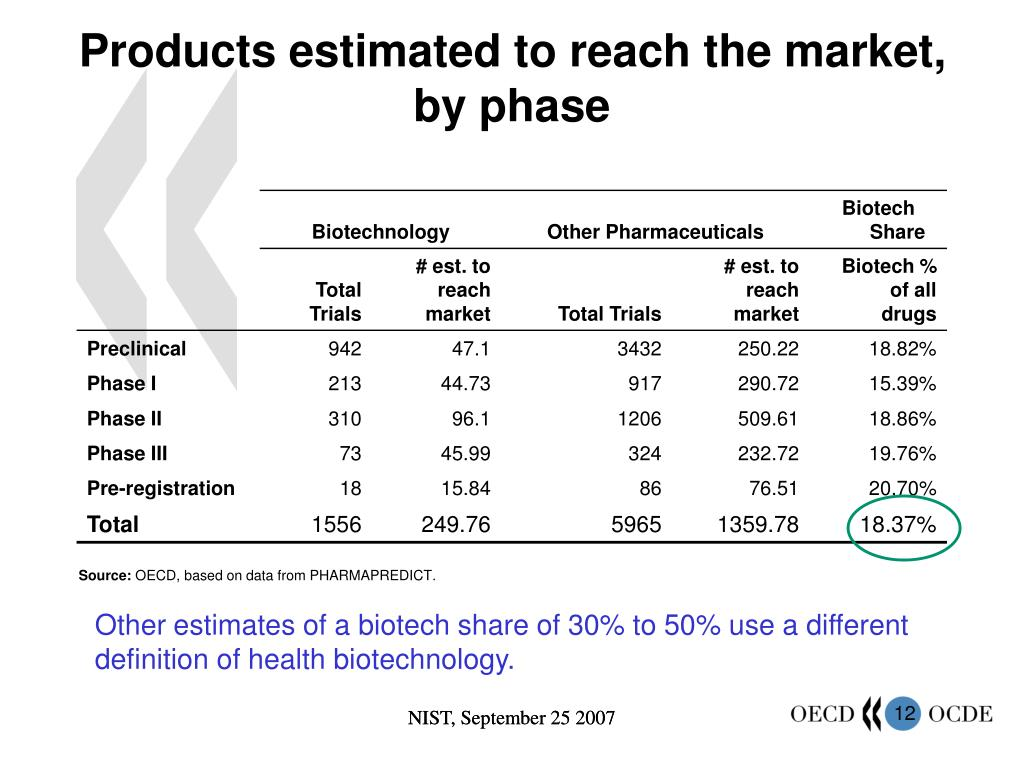 Products estimated to reach the market,