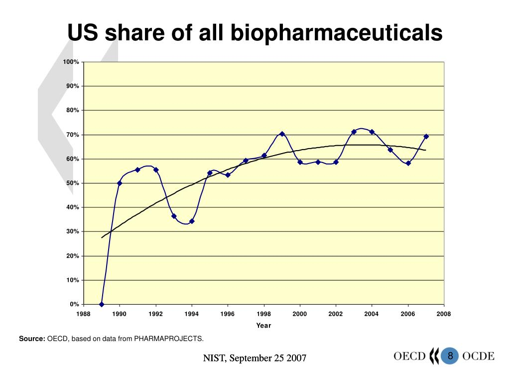 US share of all biopharmaceuticals